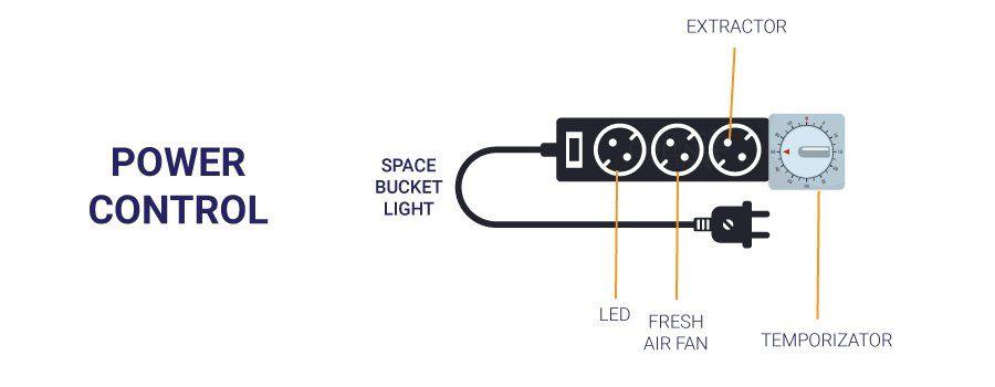 wiring-a-cannabis-space-bucket-grow.jpg